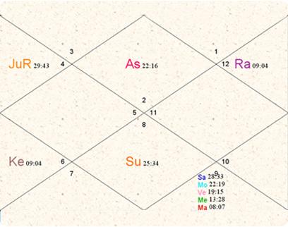 המפה האסטרולוגית של אושו