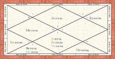 מפת הלידה של דילן. הכוכבים סייעו לו לעבור בשלום את התהפוכות הרבות שעבר בחייו